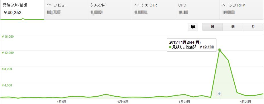 2015年1月のGoogle AdSense