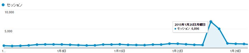 2015年1月のGoogle Analysisセッション推移