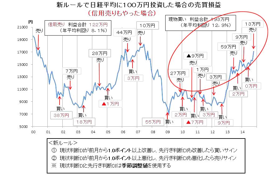 新ルールで日経平均に100万円投資した場合の売買損益