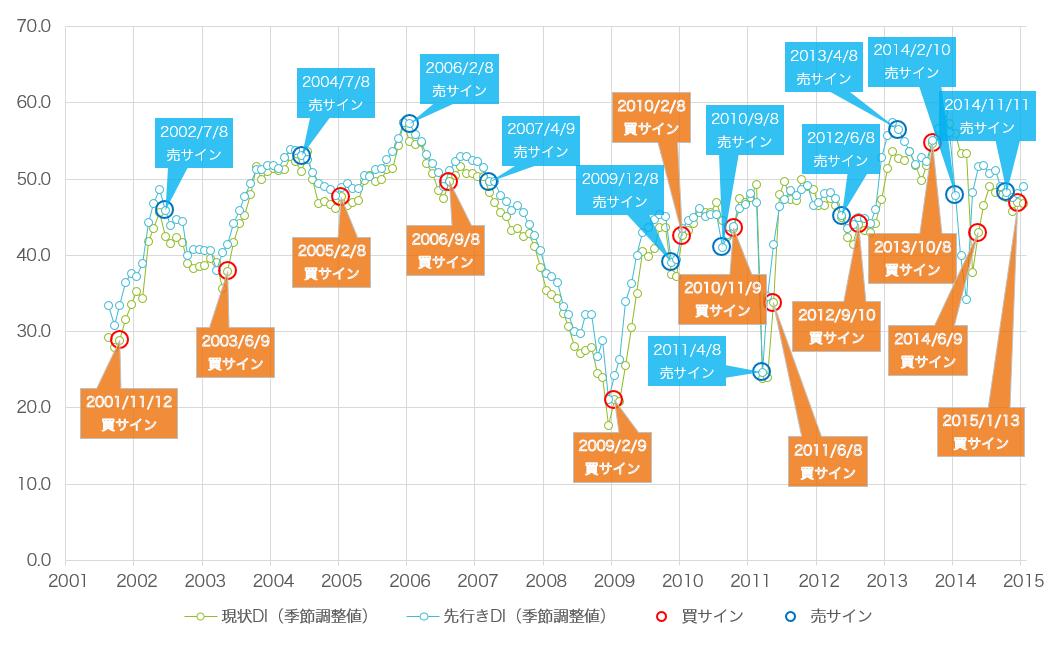 景気ウォッチャー投資法の売買サイン2015年2月版