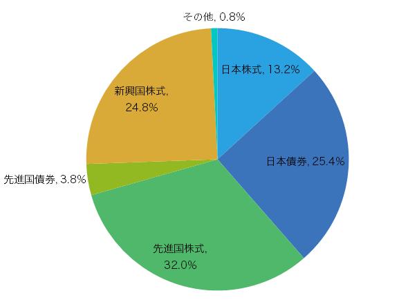 2015年1月のポートフォリオ