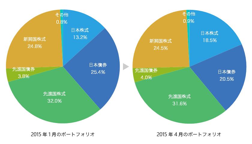 ポートフォリオ 2015年1月と4月の比較