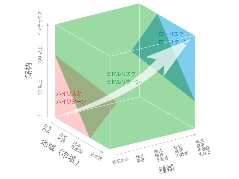 分散投資のイメージ(リスク/リターンキューブ