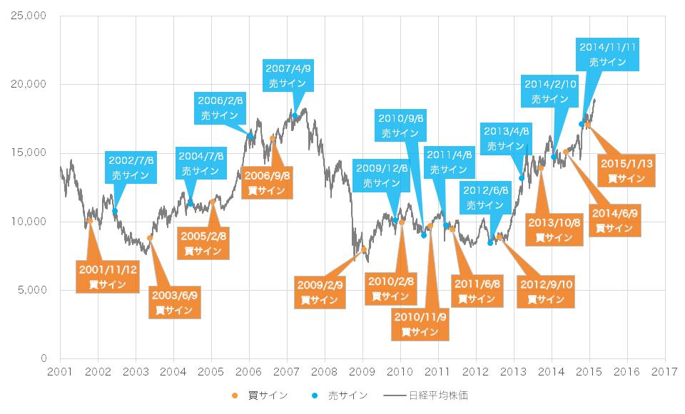 2015年2月時点での景気ウォッチャー投資法の売買サインと日経平均株価