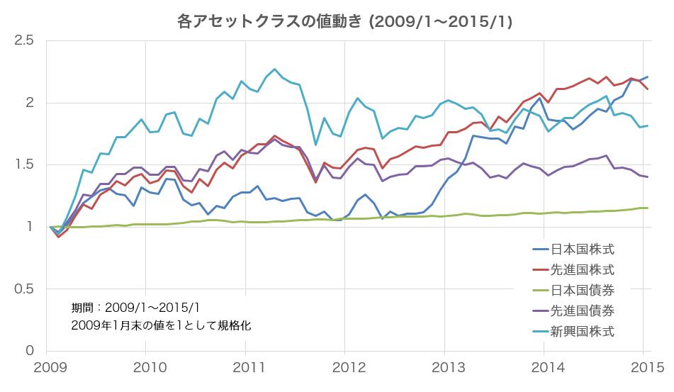 各アセットクラスの値動き (2009/1~2015/1)