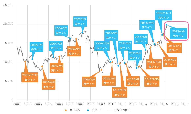 2015年4月時点での景気ウォッチャー投資法の売買サインと日経平均株価