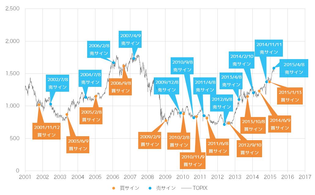 2015年4月時点での景気ウォッチャー投資法の売買サインとTOPIX