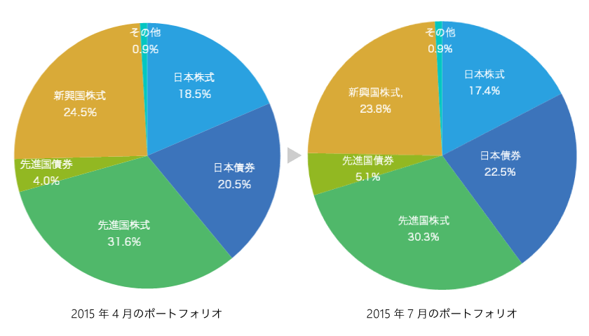 ポートフォリオ 2015年4月と7月の比較