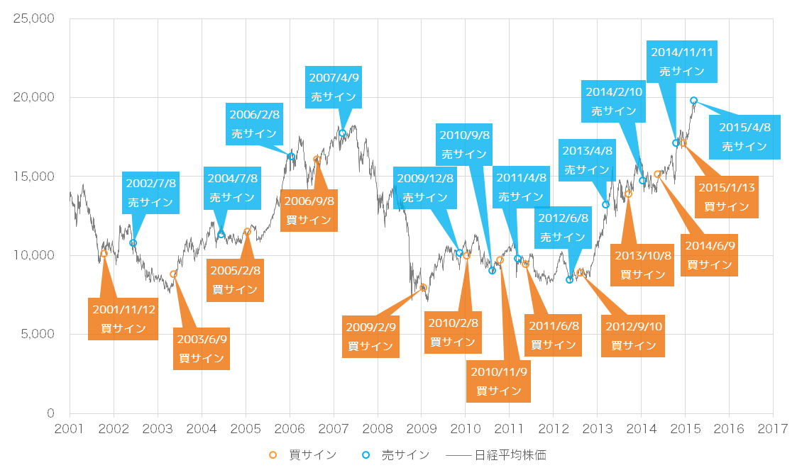 2015年5月時点での景気ウォッチャー投資法の売買サインと日経平均株価