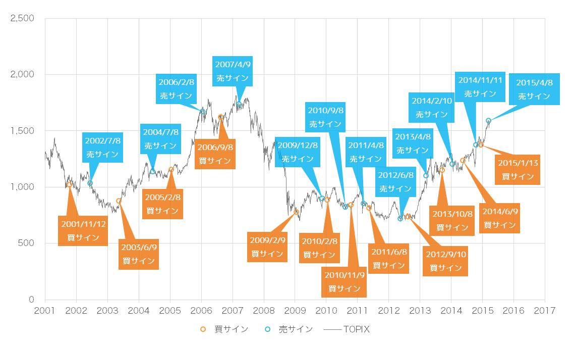 2015年5月時点での景気ウォッチャー投資法の売買サインとTOPIX