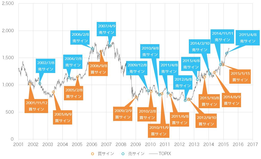 2015年6月時点での景気ウォッチャー投資法の売買サインとTOPIX