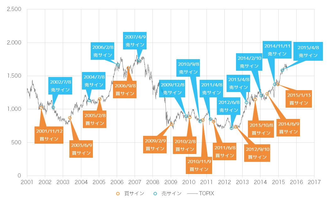 2015年7月時点での景気ウォッチャー投資法の売買サインとTOPIX