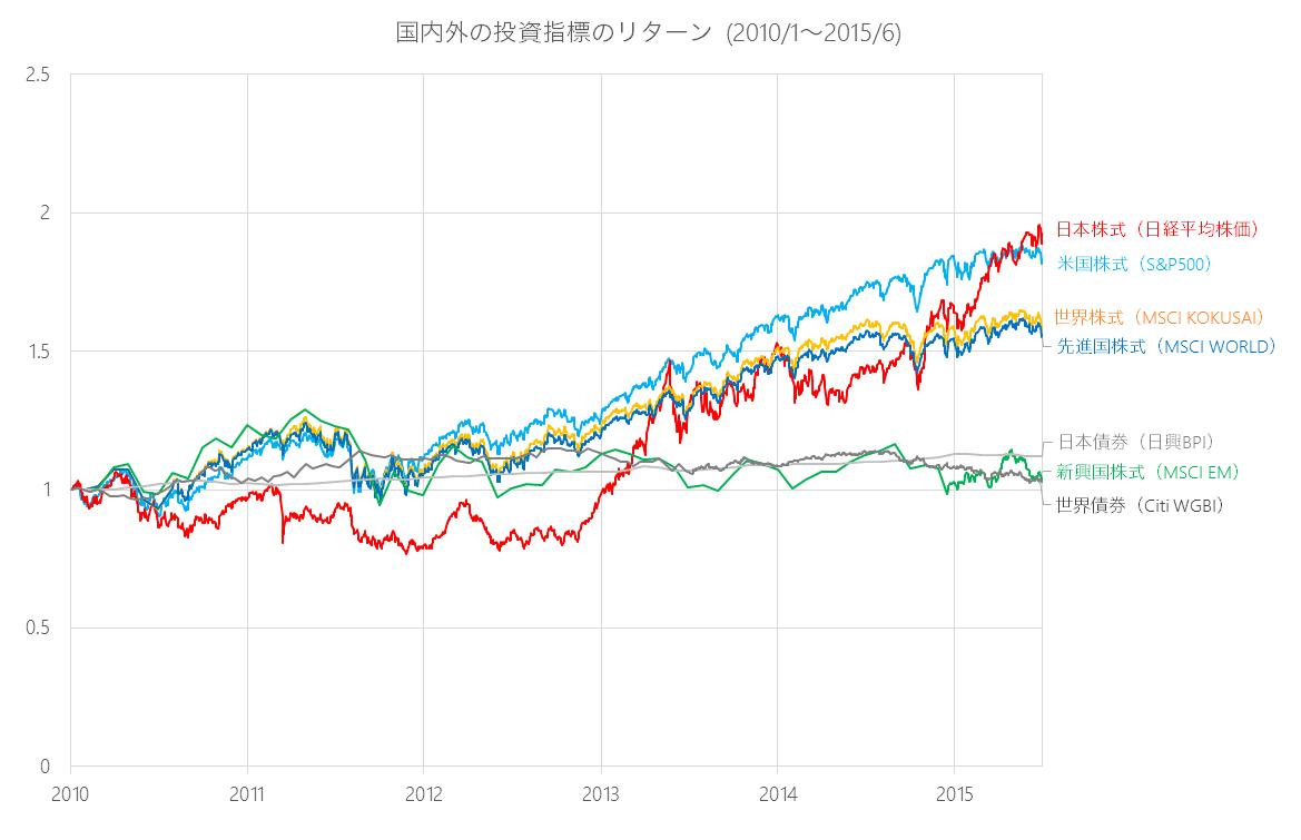国内外の投資指標のリターン (2010/1~2015/6)