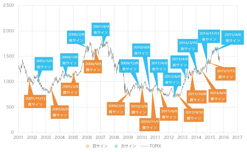 2015年10月時点での景気ウォッチャー投資法の売買サインとTOPIX