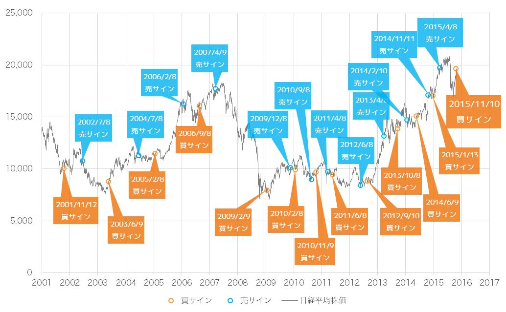 2015年11月時点での景気ウォッチャー投資法の売買サインと日経平均株価