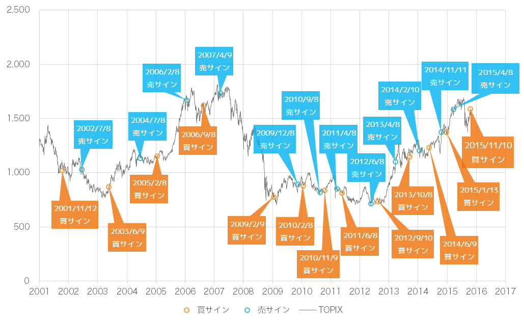 2015年11月時点での景気ウォッチャー投資法の売買サインとTOPIX