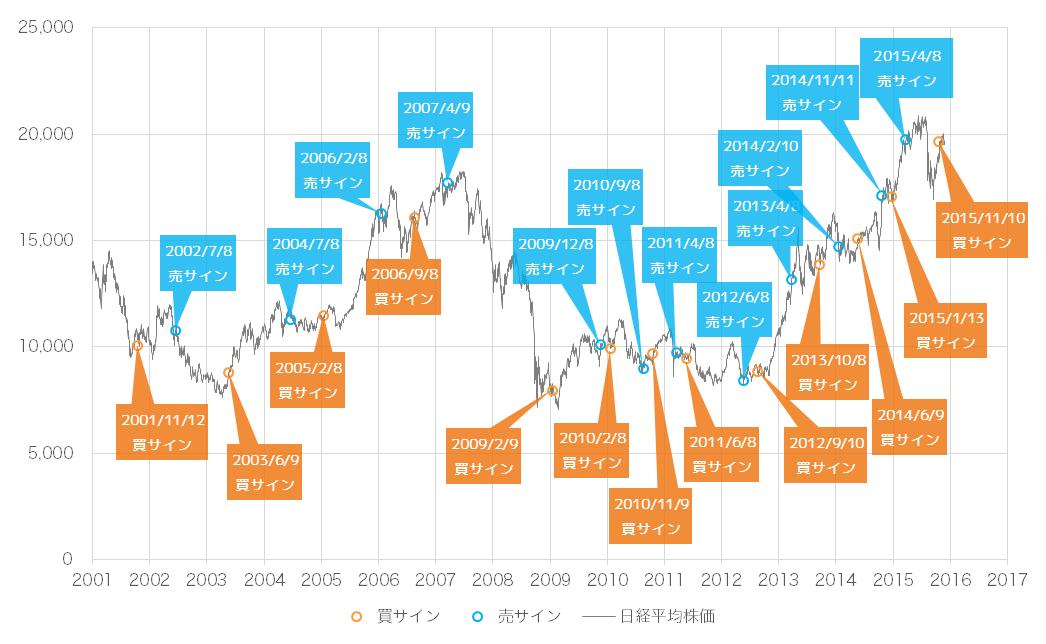 2015年12月時点での景気ウォッチャー投資法の売買サインと日経平均株価