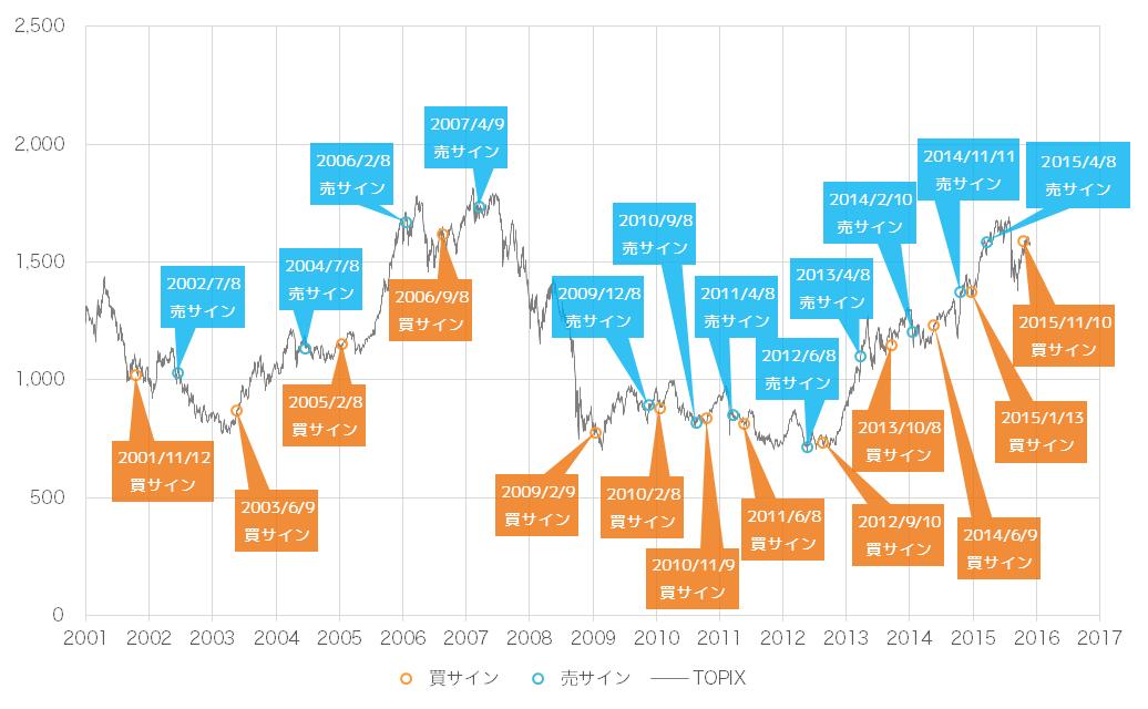 2015年12月時点での景気ウォッチャー投資法の売買サインとTOPIX