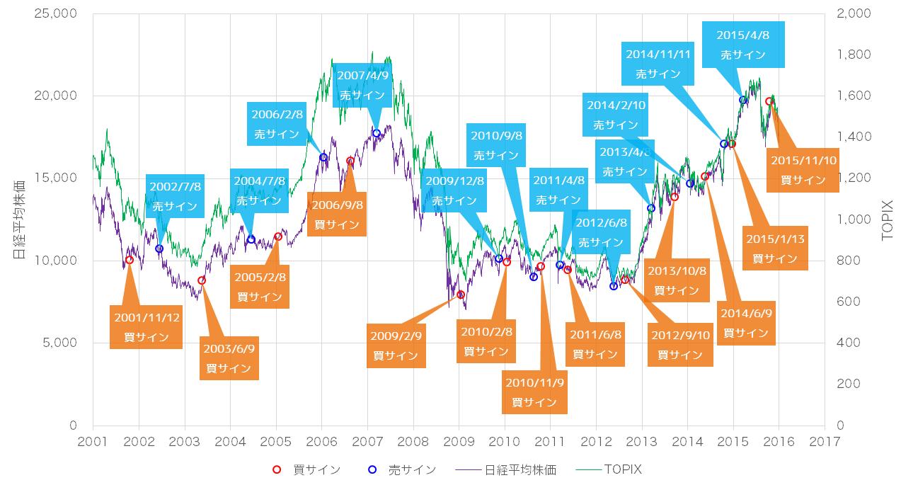 2016年1月時点での景気ウォッチャー投資法の売買サインと日経平均株価・TOPIXの値動き