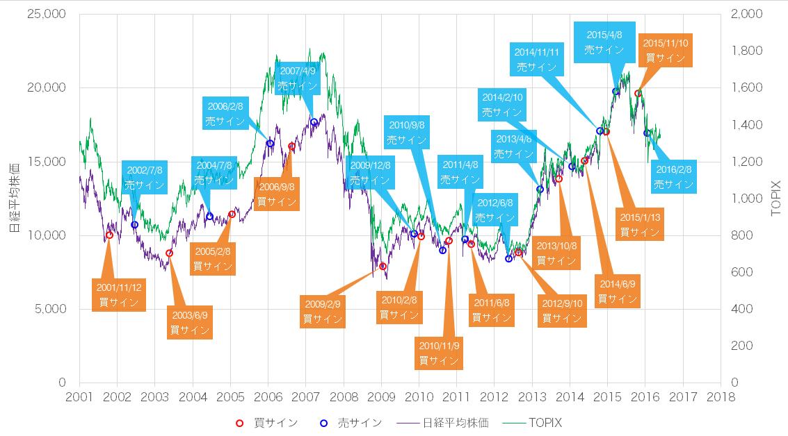 日経平均株価/東証株価指数(TOPIX)と景気ウォッチャー投資法の売買サイン