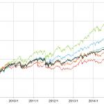 VT (Vanguard Total World Stock) と内外インデックスの相関係数