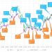2016年4月の景気ウォッチャー調査の結果:季節調整値は現状↓先行↓